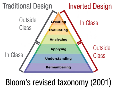 Bloom-Revised-Taxonomy_Flipped
