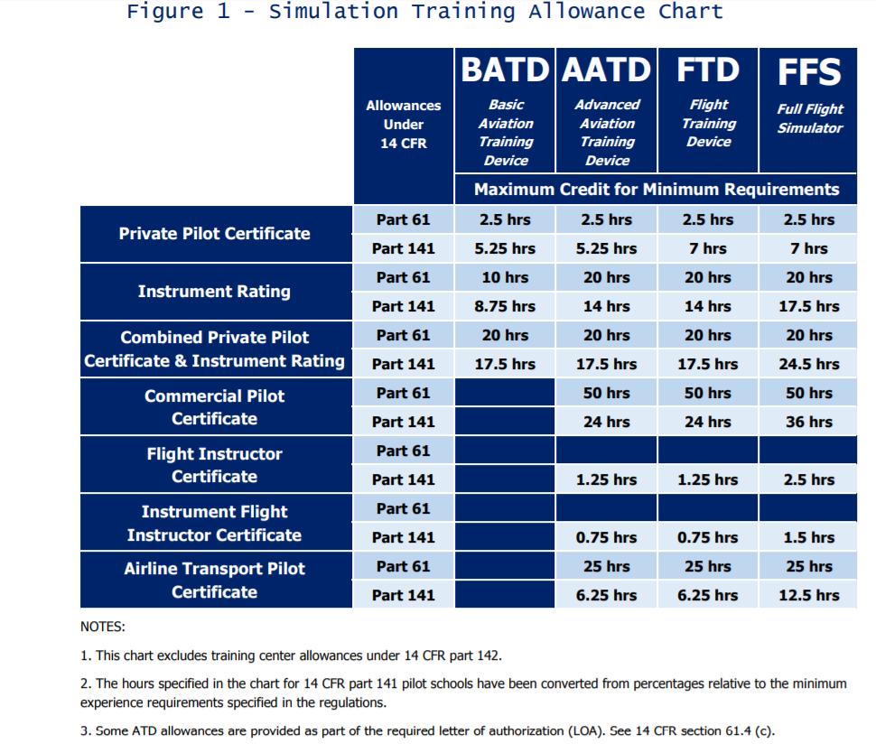 Figure 1 - Simulation Training Allowance Chart.png