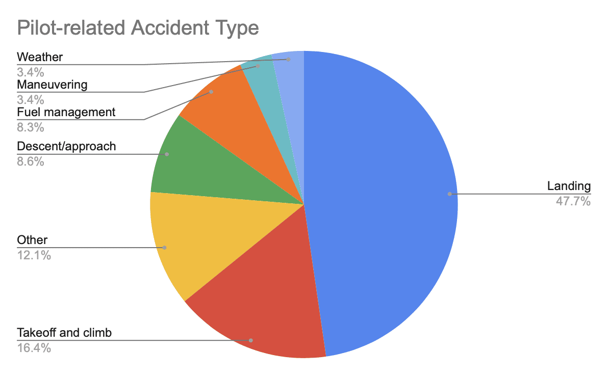 2020 Nall Report: Pilot-related Accident Type