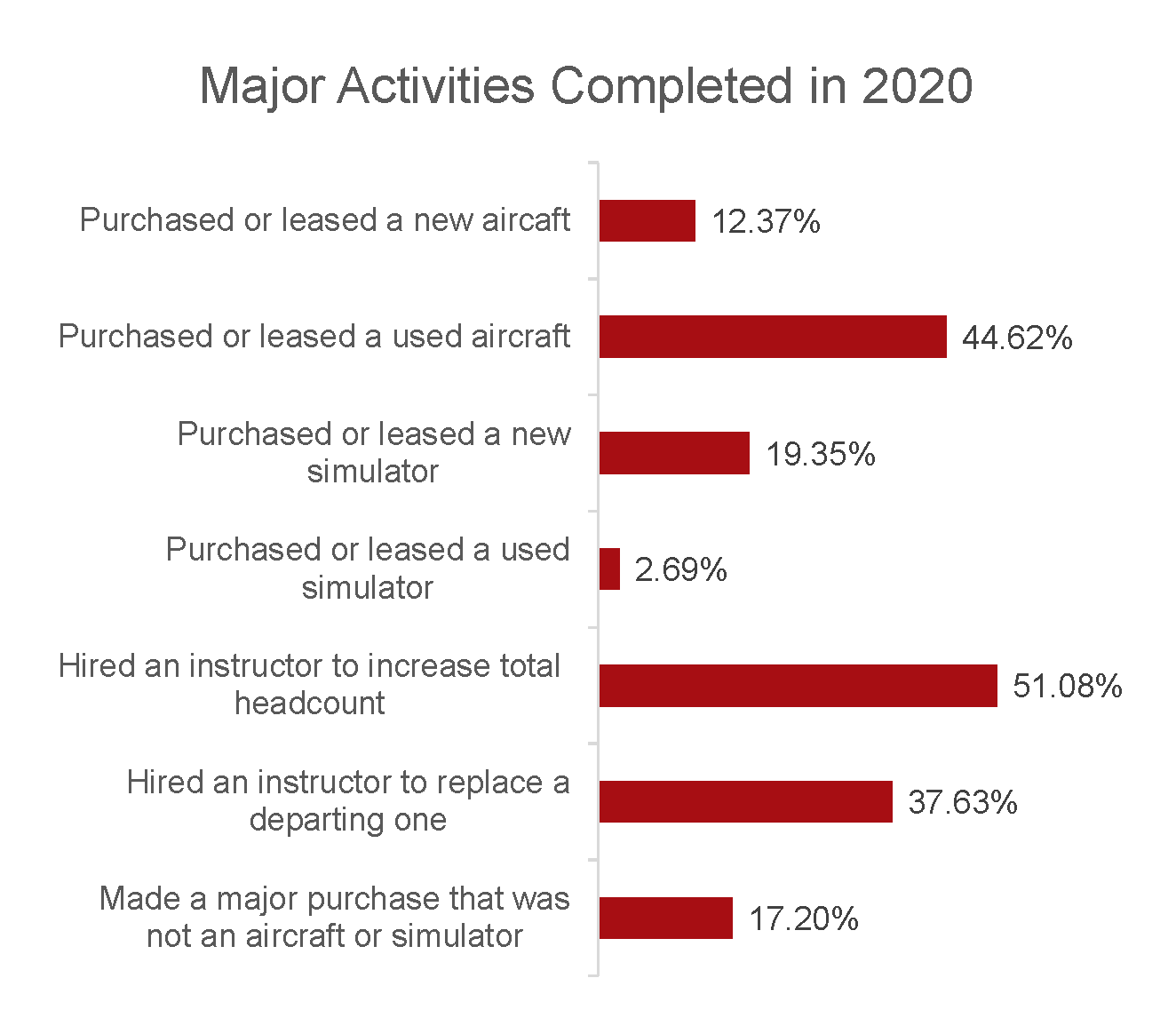 The State of Flight Training 2021 Report 66-1