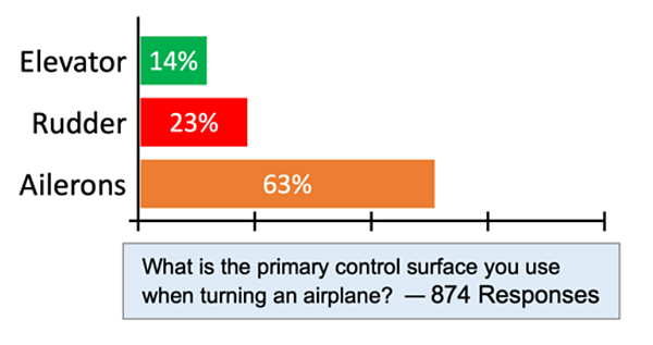 Poll results: what is the primary control surface you use when turning an airplane?
