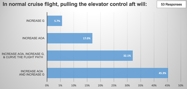Poll results: In normal cruise flight, pulling the elevator aft will have what effect?