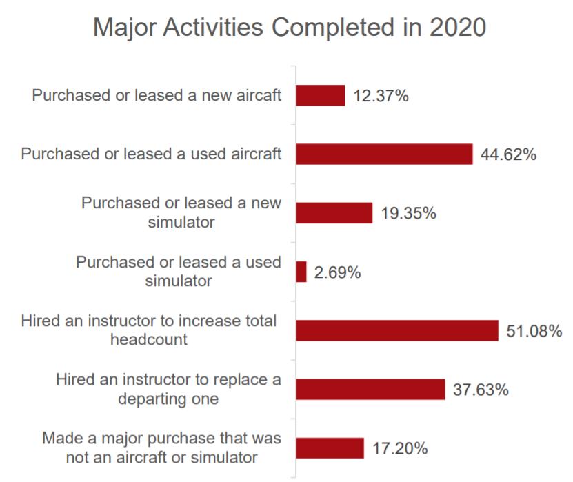 Flight Training Organization Major Activities 2020