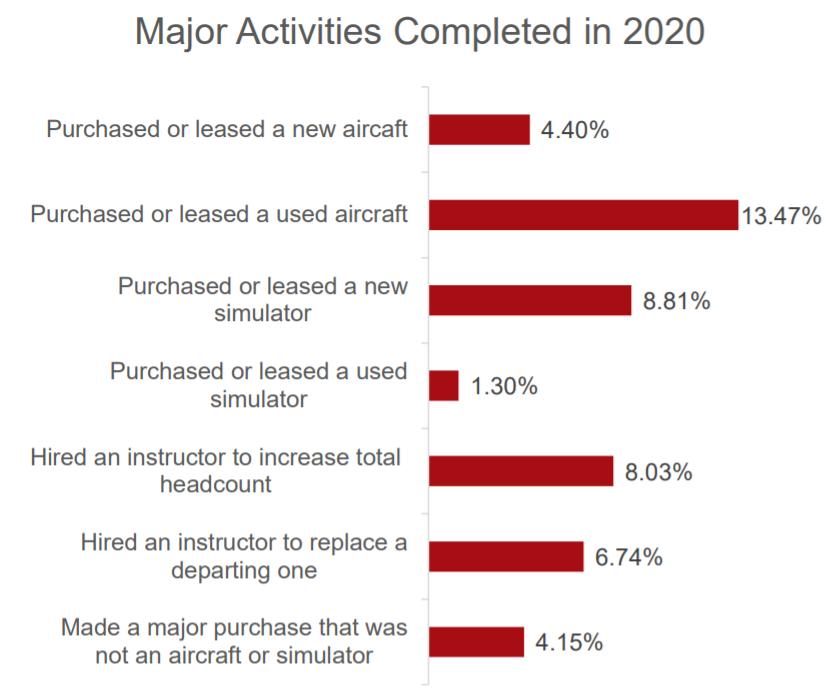 Independent CFI Major Activities 2020