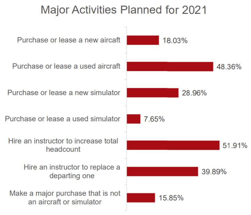 Flight Training Organization Activities Planned 2021