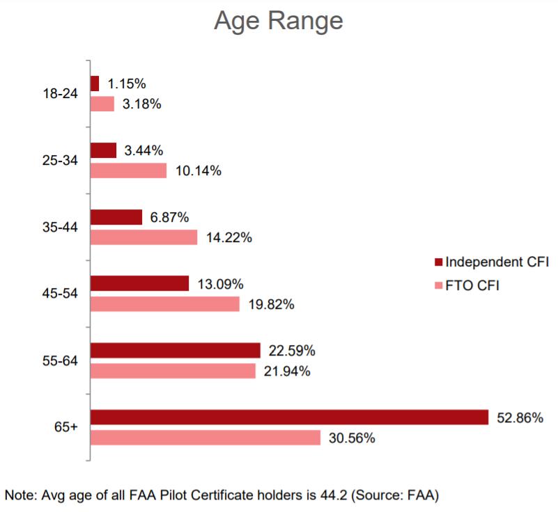 CFI Age Range